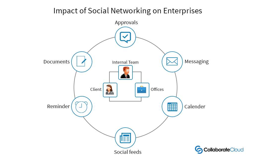 impact of social networking in small enterprises Abstract: the study examined the impact of three marketing strategies (product quality,  use of statistical package for social science (spss) version 21 the study revealed that there.
